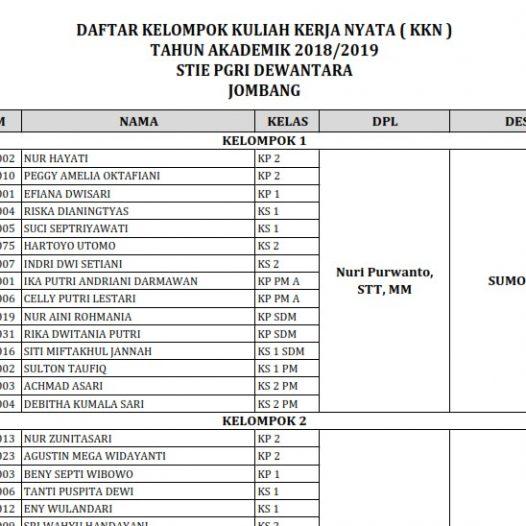 DAFTAR KELOMPOK KULIAH KERJA NYATA ( KKN ) TAHUN AKADEMIK 2018/2019